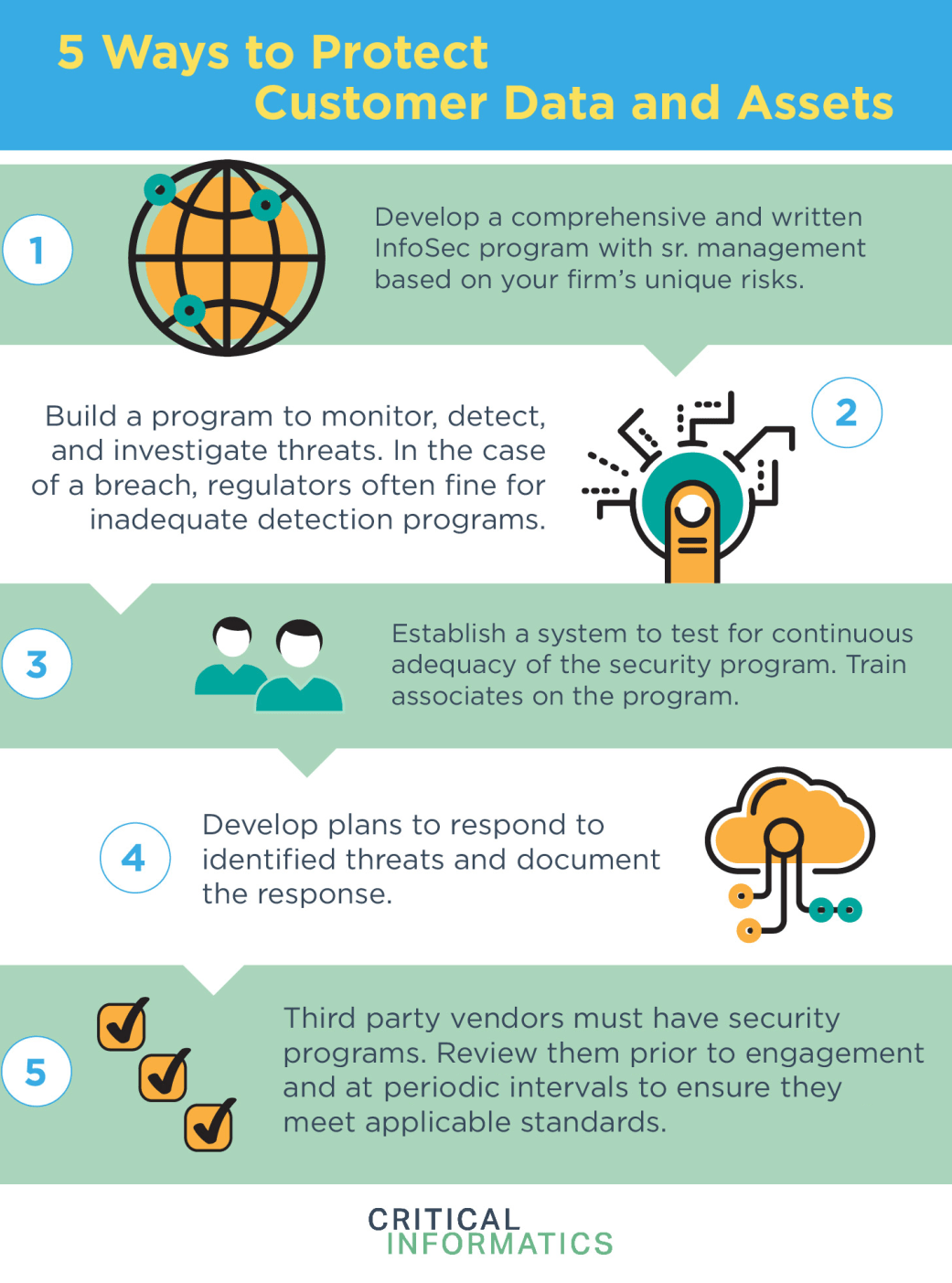 Infographic The 5 Building Blocks Of An Effective Cybersecurity Data Security Program Plan