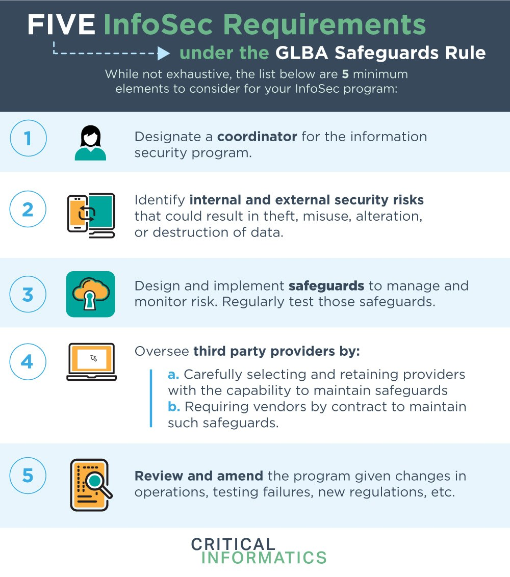 GLBA Safeguards Infographic