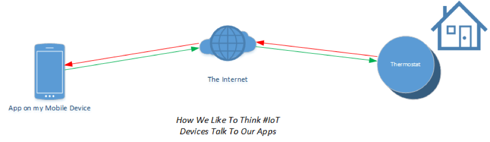 How We Like to Think IoT Devices Talk to Our Apps